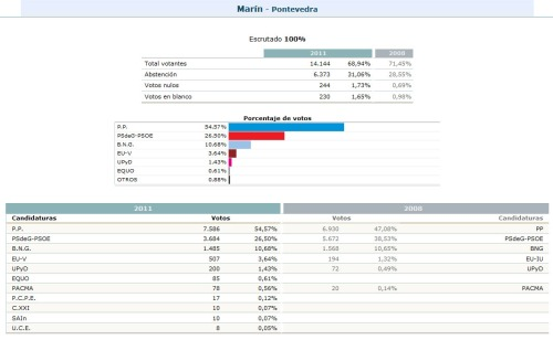 Resultados nas municipais de 2011.