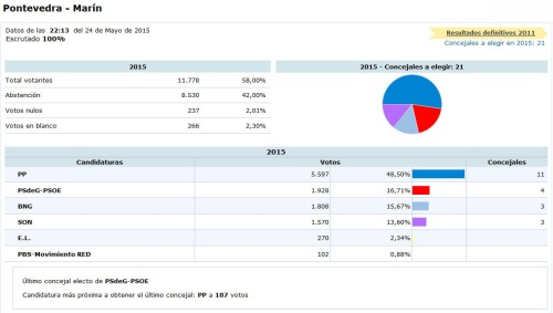 Resultados das eleccións municipais 2015.
