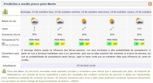 Previsión do tempo o domingo 11 de outubro