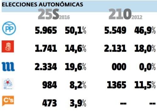 Resultados electorais en Marín: 25 setembro 2016