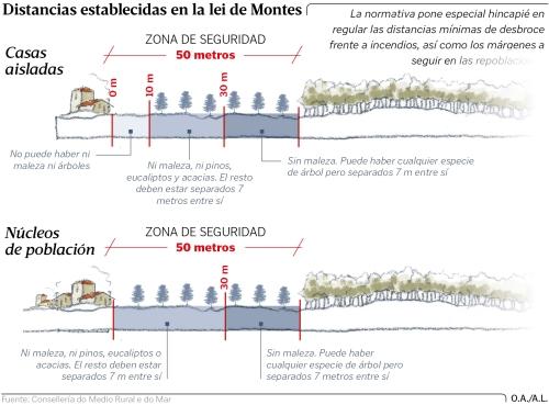 Distancias establecidas na Lei de Montes para as plantacións